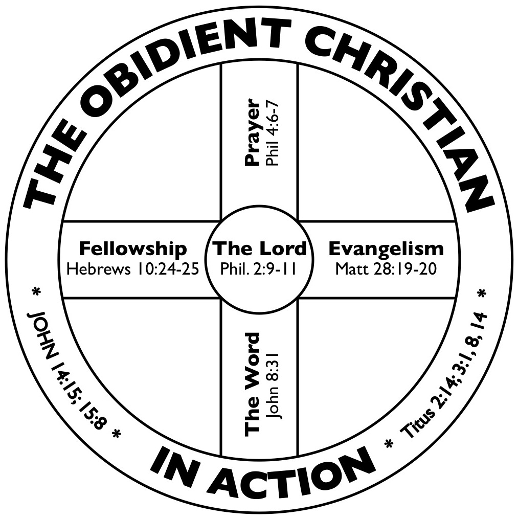 The Discipleship Wheel